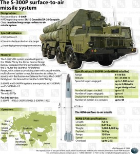 S-300-Missile-system
