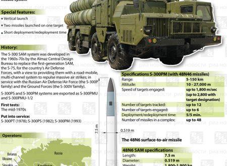 I missili di Putin pronti per l'Iran