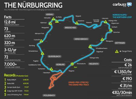Nürburgring – l'inferno verde